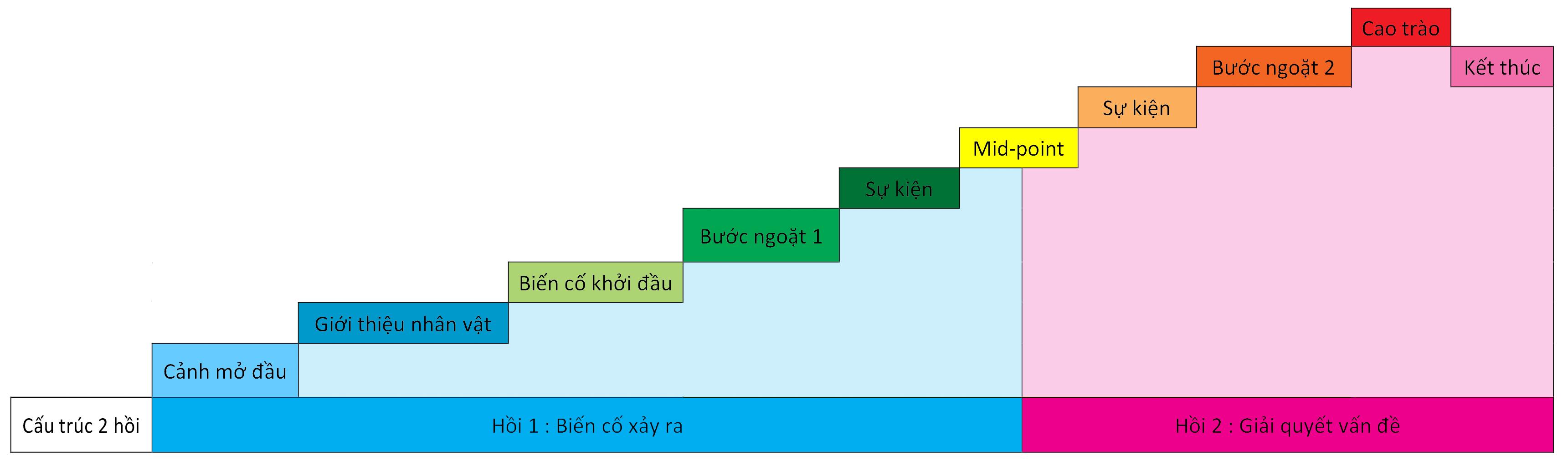 cấu trúc 2 hồi