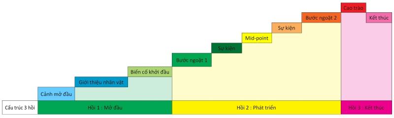Cấu trúc 3 hồi