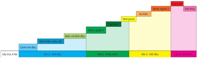 Cấu trúc 4 hồi